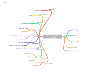 Mind map for Assignment 4